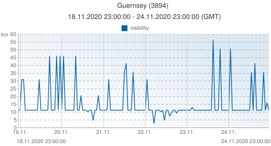 Guernsey, United Kingdom (3894): visibility: 18.11.2020 23:00:00 - 24.11.2020 23:00:00 (GMT)