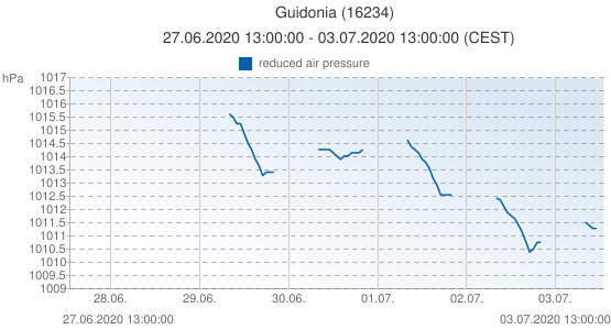 Guidonia, Italia (16234): reduced air pressure: 27.06.2020 13:00:00 - 03.07.2020 13:00:00 (CEST)