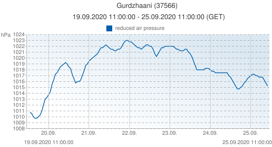 Gurdzhaani, Georgia (37566): reduced air pressure: 19.09.2020 11:00:00 - 25.09.2020 11:00:00 (GET)