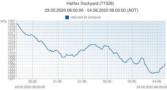 Halifax Dockyard, Canada (71328): reduced air pressure: 29.05.2020 08:00:00 - 04.06.2020 08:00:00 (ADT)