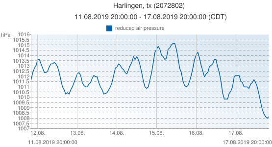 Harlingen, tx, United States of America (2072802): reduced air pressure: 11.08.2019 20:00:00 - 17.08.2019 20:00:00 (CDT)
