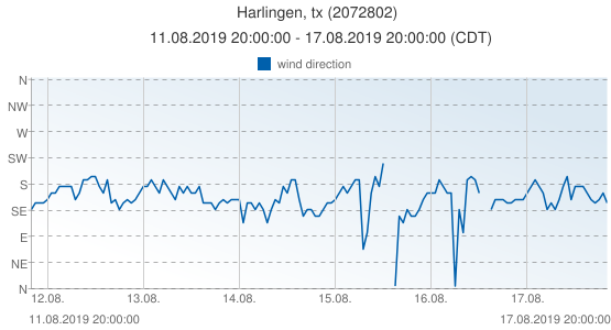 Harlingen, tx, United States of America (2072802): wind direction: 11.08.2019 20:00:00 - 17.08.2019 20:00:00 (CDT)