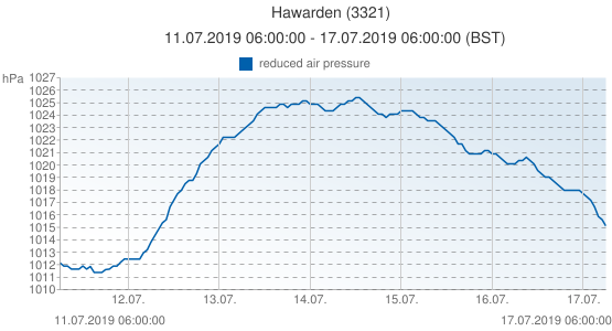 Hawarden, United Kingdom (3321): reduced air pressure: 11.07.2019 06:00:00 - 17.07.2019 06:00:00 (BST)