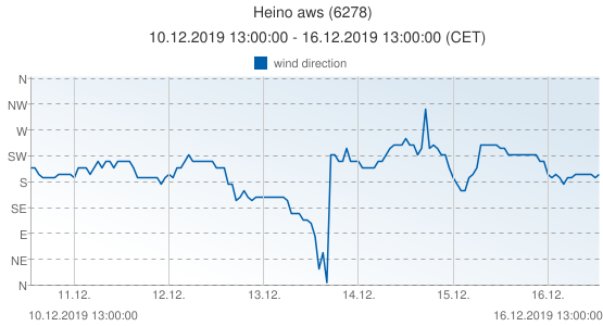 Heino aws, Netherlands (6278): wind direction: 10.12.2019 13:00:00 - 16.12.2019 13:00:00 (CET)