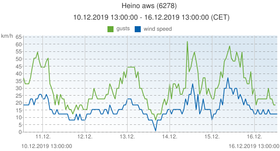 Heino aws, Netherlands (6278): wind speed & gusts: 10.12.2019 13:00:00 - 16.12.2019 13:00:00 (CET)