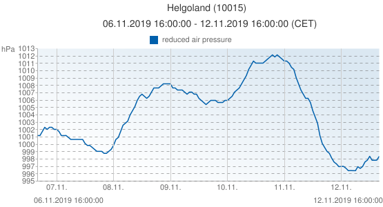 Helgoland, Germany (10015): reduced air pressure: 06.11.2019 16:00:00 - 12.11.2019 16:00:00 (CET)