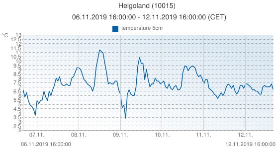 Helgoland, Germany (10015): temperature 5cm: 06.11.2019 16:00:00 - 12.11.2019 16:00:00 (CET)
