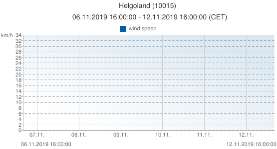 Helgoland, Germany (10015): wind speed: 06.11.2019 16:00:00 - 12.11.2019 16:00:00 (CET)