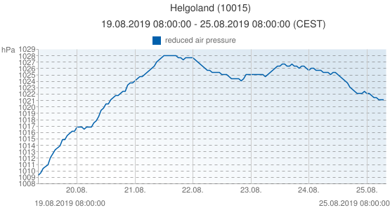 Helgoland, Germany (10015): reduced air pressure: 19.08.2019 08:00:00 - 25.08.2019 08:00:00 (CEST)