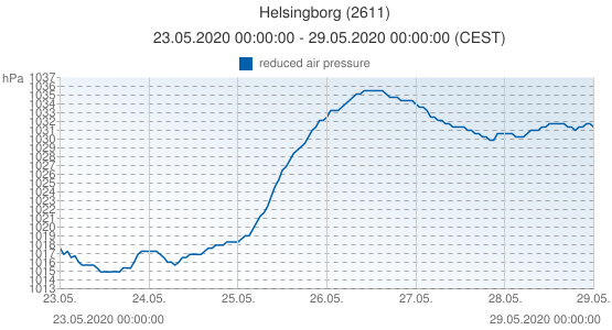 Helsingborg, Sweden (2611): reduced air pressure: 23.05.2020 00:00:00 - 29.05.2020 00:00:00 (CEST)