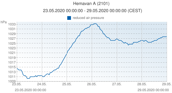 Hemavan A, Sweden (2101): reduced air pressure: 23.05.2020 00:00:00 - 29.05.2020 00:00:00 (CEST)