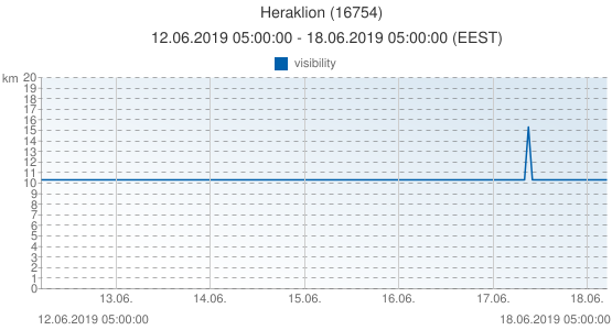 Heraklion, Greece (16754): visibility: 12.06.2019 05:00:00 - 18.06.2019 05:00:00 (EEST)