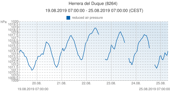 Herrera del Duque, Spain (8264): reduced air pressure: 19.08.2019 07:00:00 - 25.08.2019 07:00:00 (CEST)