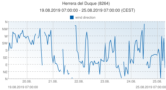 Herrera del Duque, Spain (8264): wind direction: 19.08.2019 07:00:00 - 25.08.2019 07:00:00 (CEST)