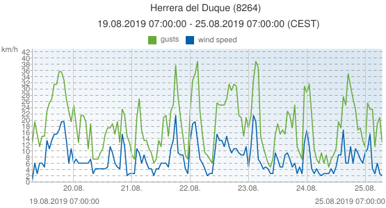 Herrera del Duque, Spain (8264): wind speed & gusts: 19.08.2019 07:00:00 - 25.08.2019 07:00:00 (CEST)