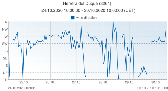 Herrera del Duque, Spain (8264): wind direction: 24.10.2020 10:00:00 - 30.10.2020 10:00:00 (CET)