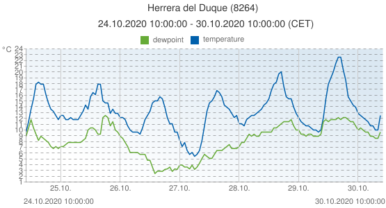 Herrera del Duque, Spain (8264): temperature & dewpoint: 24.10.2020 10:00:00 - 30.10.2020 10:00:00 (CET)