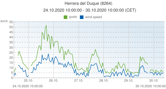Herrera del Duque, Spain (8264): wind speed & gusts: 24.10.2020 10:00:00 - 30.10.2020 10:00:00 (CET)