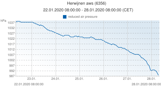 Herwijnen aws, Netherlands (6356): reduced air pressure: 22.01.2020 08:00:00 - 28.01.2020 08:00:00 (CET)