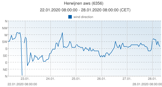 Herwijnen aws, Netherlands (6356): wind direction: 22.01.2020 08:00:00 - 28.01.2020 08:00:00 (CET)