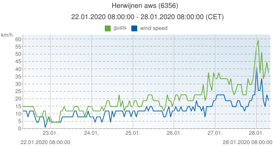 Herwijnen aws, Netherlands (6356): wind speed & gusts: 22.01.2020 08:00:00 - 28.01.2020 08:00:00 (CET)