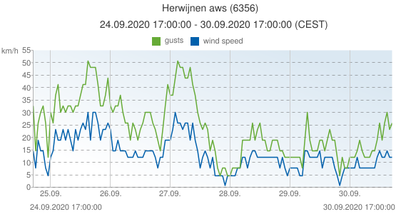 Herwijnen aws, Netherlands (6356): wind speed & gusts: 24.09.2020 17:00:00 - 30.09.2020 17:00:00 (CEST)