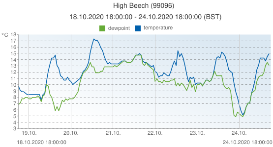 High Beech, United Kingdom (99096): temperature & dewpoint: 18.10.2020 18:00:00 - 24.10.2020 18:00:00 (BST)