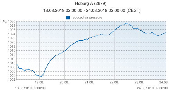 Hoburg A, Suède (2679): reduced air pressure: 18.08.2019 02:00:00 - 24.08.2019 02:00:00 (CEST)