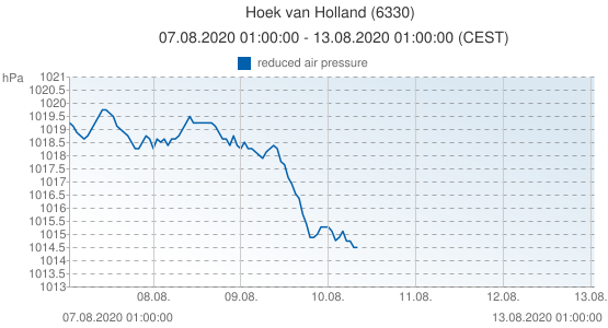 Hoek van Holland, Netherlands (6330): reduced air pressure: 07.08.2020 01:00:00 - 13.08.2020 01:00:00 (CEST)