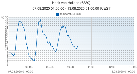 Hoek van Holland, Netherlands (6330): temperature 5cm: 07.08.2020 01:00:00 - 13.08.2020 01:00:00 (CEST)