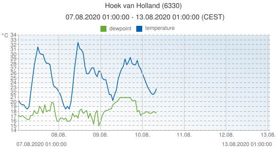 Hoek van Holland, Netherlands (6330): temperature & dewpoint: 07.08.2020 01:00:00 - 13.08.2020 01:00:00 (CEST)