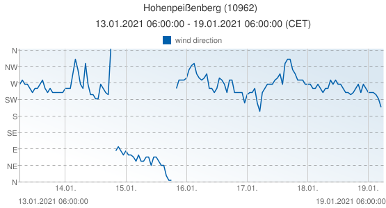 Hohenpeißenberg, Germany (10962): wind direction: 13.01.2021 06:00:00 - 19.01.2021 06:00:00 (CET)