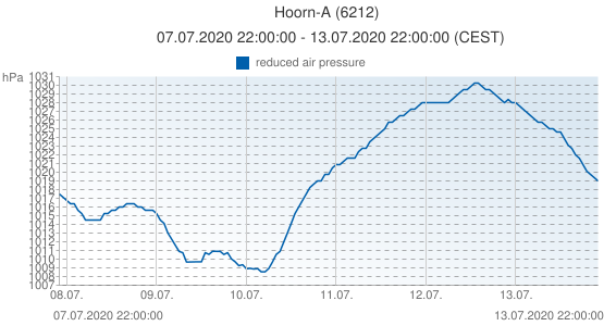 Hoorn-A, Pays-Bas (6212): reduced air pressure: 07.07.2020 22:00:00 - 13.07.2020 22:00:00 (CEST)