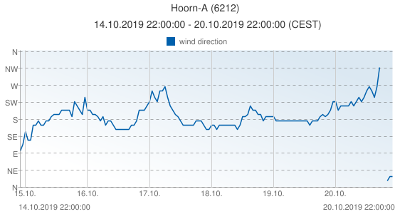 Hoorn-A, Netherlands (6212): wind direction: 14.10.2019 22:00:00 - 20.10.2019 22:00:00 (CEST)