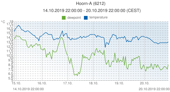 Hoorn-A, Netherlands (6212): temperature & dewpoint: 14.10.2019 22:00:00 - 20.10.2019 22:00:00 (CEST)