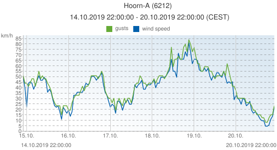 Hoorn-A, Netherlands (6212): wind speed & gusts: 14.10.2019 22:00:00 - 20.10.2019 22:00:00 (CEST)