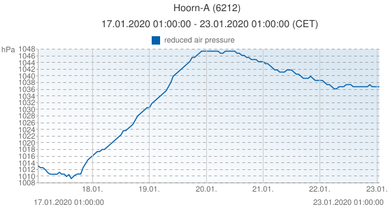 Hoorn-A, Pays-Bas (6212): reduced air pressure: 17.01.2020 01:00:00 - 23.01.2020 01:00:00 (CET)
