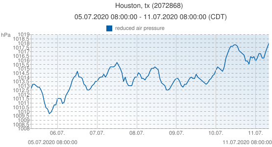 Houston, tx, United States of America (2072868): reduced air pressure: 05.07.2020 08:00:00 - 11.07.2020 08:00:00 (CDT)