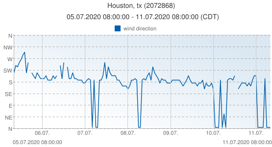 Houston, tx, United States of America (2072868): wind direction: 05.07.2020 08:00:00 - 11.07.2020 08:00:00 (CDT)
