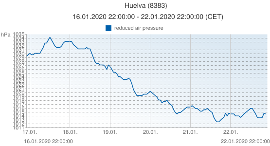 Huelva, España (8383): reduced air pressure: 16.01.2020 22:00:00 - 22.01.2020 22:00:00 (CET)