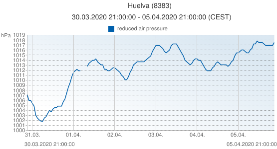 Huelva, Spain (8383): reduced air pressure: 30.03.2020 21:00:00 - 05.04.2020 21:00:00 (CEST)