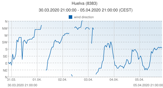 Huelva, Spain (8383): wind direction: 30.03.2020 21:00:00 - 05.04.2020 21:00:00 (CEST)