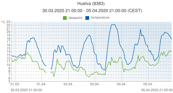 Huelva, Spain (8383): temperature & dewpoint: 30.03.2020 21:00:00 - 05.04.2020 21:00:00 (CEST)