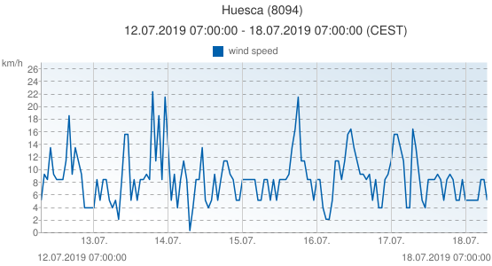 Huesca, Spain (8094): wind speed: 12.07.2019 07:00:00 - 18.07.2019 07:00:00 (CEST)