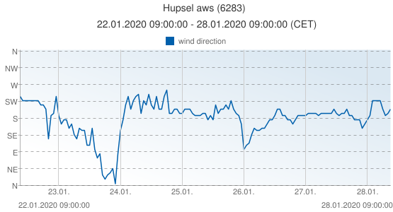 Hupsel aws, Netherlands (6283): wind direction: 22.01.2020 09:00:00 - 28.01.2020 09:00:00 (CET)