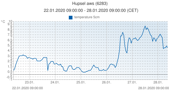 Hupsel aws, Netherlands (6283): temperature 5cm: 22.01.2020 09:00:00 - 28.01.2020 09:00:00 (CET)