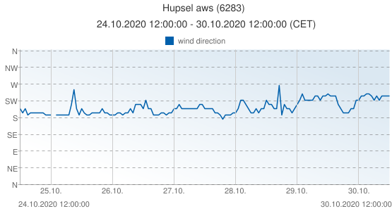 Hupsel aws, Netherlands (6283): wind direction: 24.10.2020 12:00:00 - 30.10.2020 12:00:00 (CET)