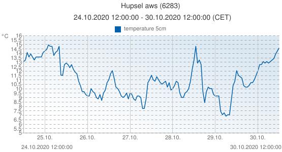 Hupsel aws, Netherlands (6283): temperature 5cm: 24.10.2020 12:00:00 - 30.10.2020 12:00:00 (CET)