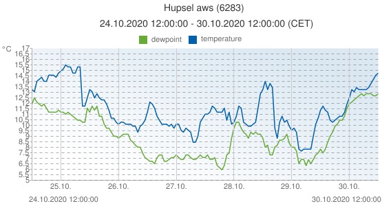 Hupsel aws, Netherlands (6283): temperature & dewpoint: 24.10.2020 12:00:00 - 30.10.2020 12:00:00 (CET)