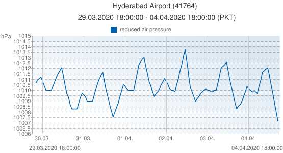 Hyderabad Airport, Pakistán (41764): reduced air pressure: 29.03.2020 18:00:00 - 04.04.2020 18:00:00 (PKT)